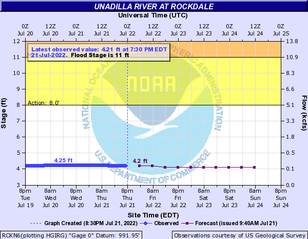 Water Level - Rockdale