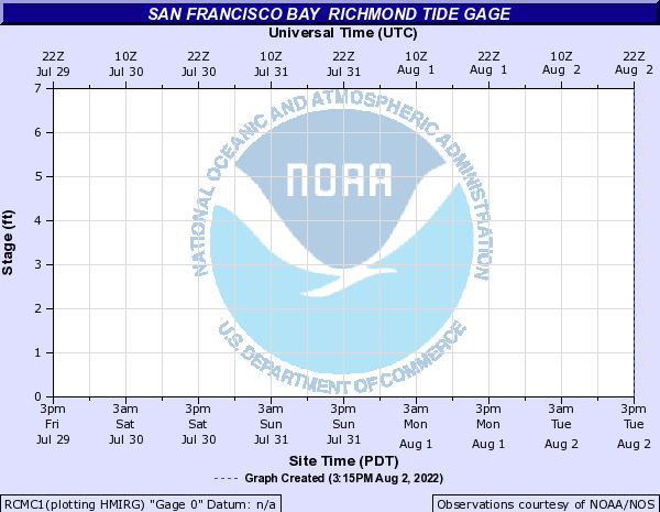 San Francisco Bay other Richmond Tide gage