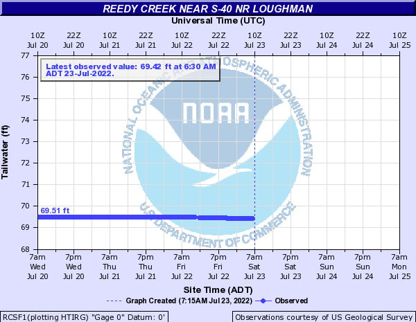 Reedy Creek near S-40 nr Loughman