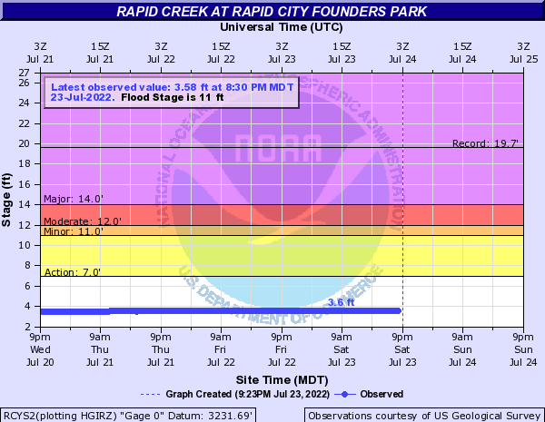Rapid Creek at Founders Park