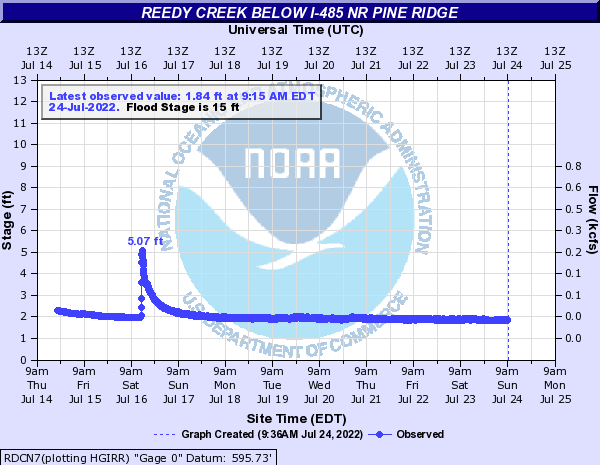 Reedy Creek below 1-485 nr Pine Ridge