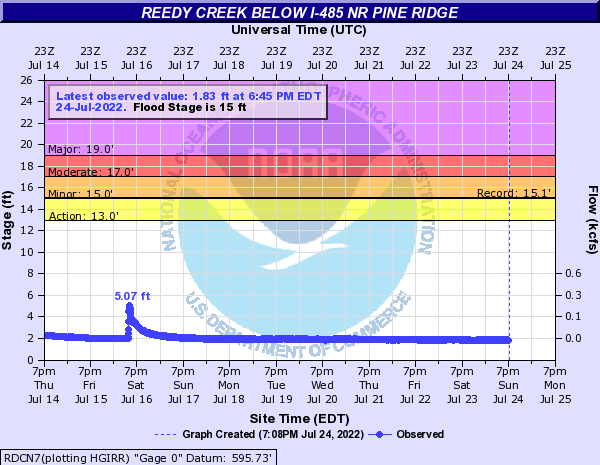Reedy Creek below I-485 nr Pine Ridge
