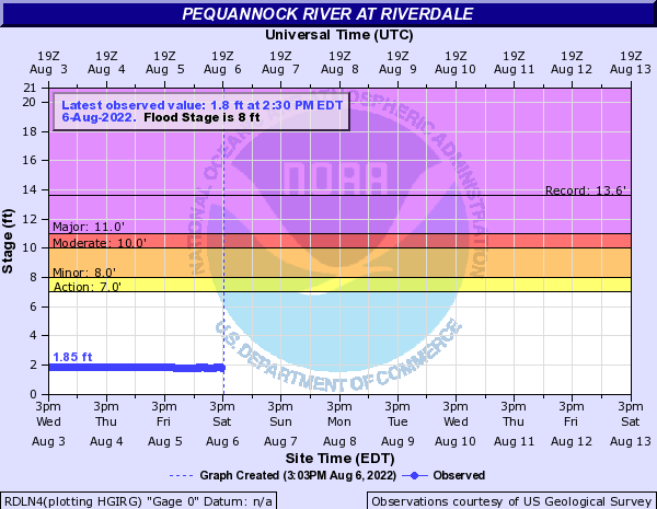 Pequannock River at Riverdale