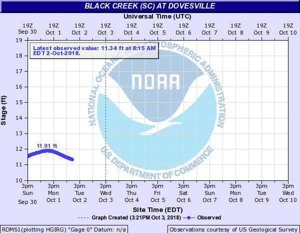 Black Creek (SC) at Dovesville