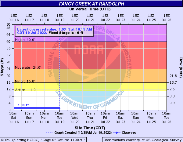 Fancy Creek at Randolph