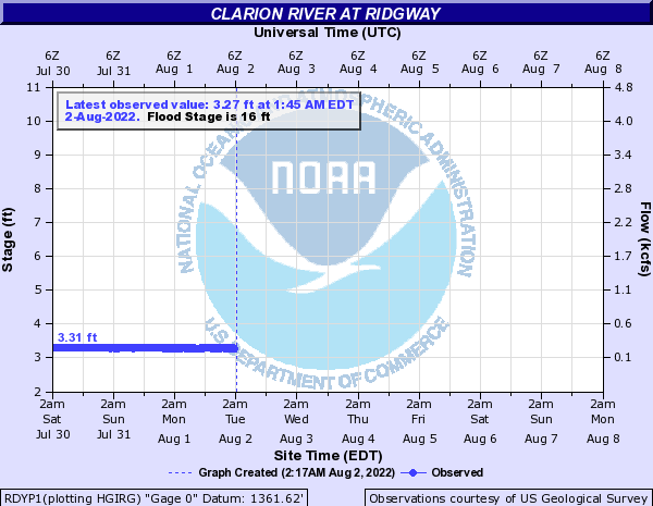 Clarion River at Ridgway