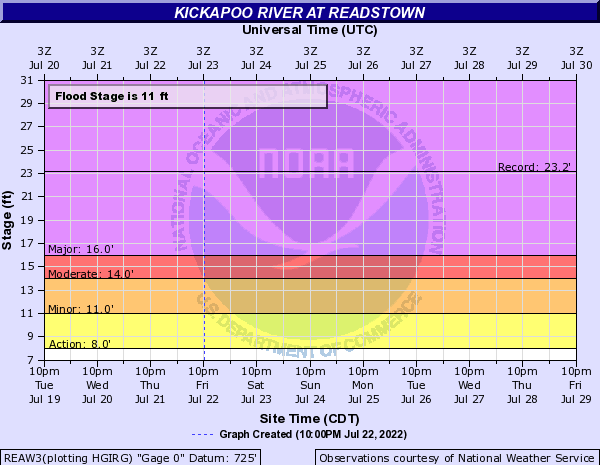 Kickapoo River at Readstown