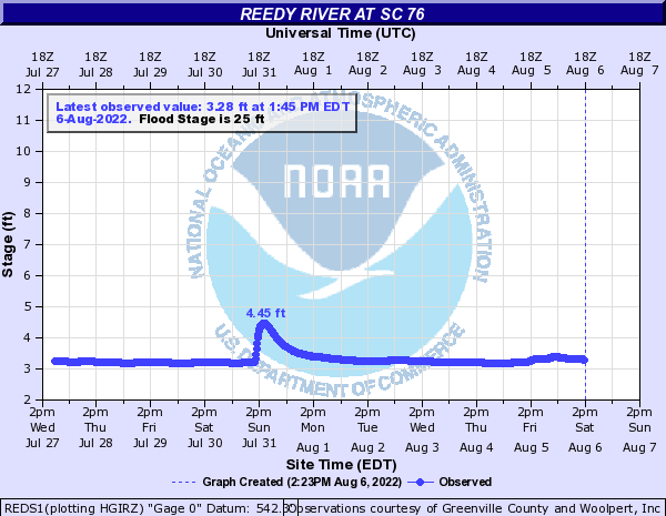 Reedy River at SC 76