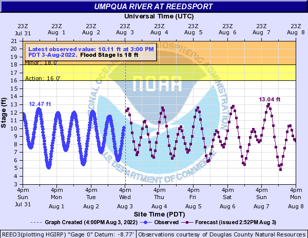 Umpqua River at Reedsport