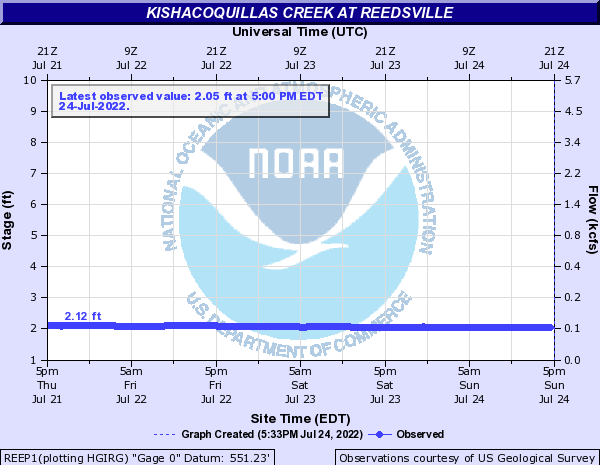 Kishacoquillas Creek at Reedsville