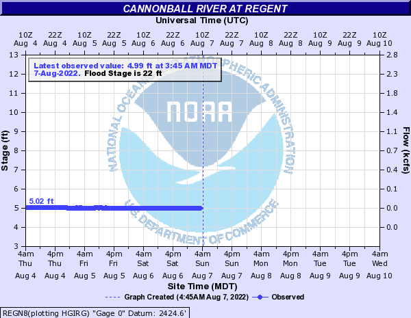 Cannonball River at Regent