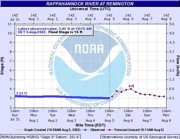 Rappahannock River at Remington