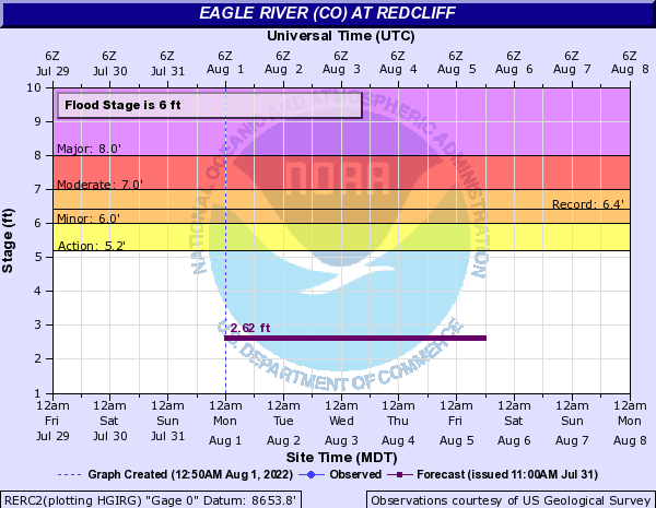 Eagle River at Redcliff