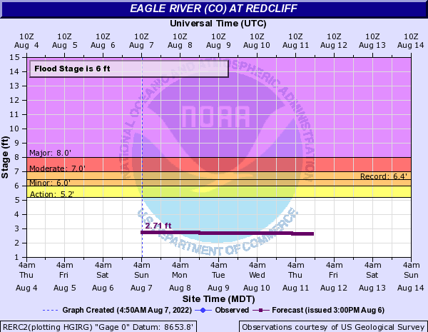 Eagle River (CO) at Redcliff