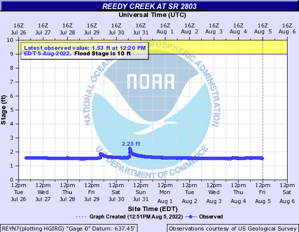 Reedy Creek at SR 2803