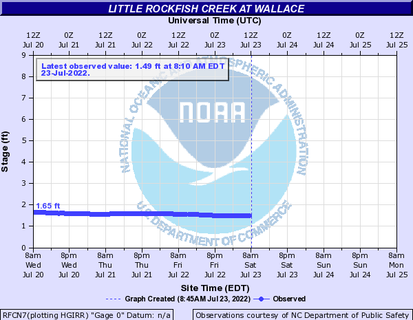Little Rockfish Creek at Wallace