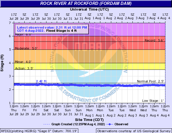 Rock River at Rockford Dam