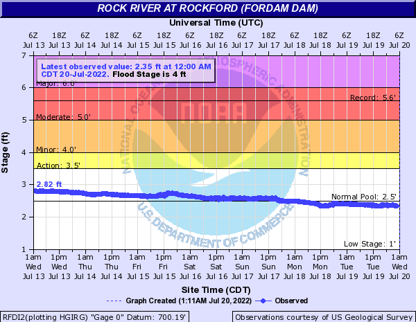 Rock River at Rockford Dam