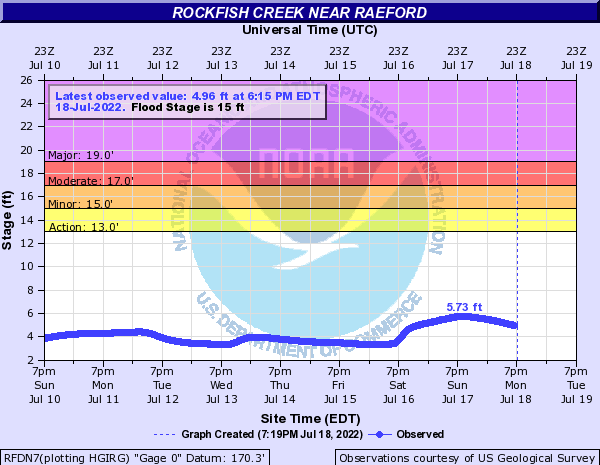 Rockfish Creek near Raeford