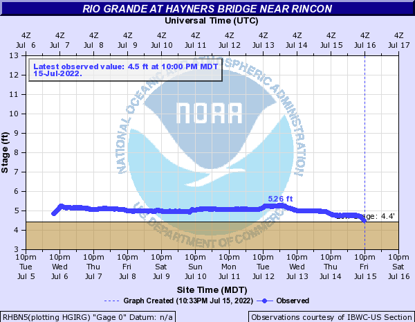 Rio Grande at Hayners Bridge near Rincon