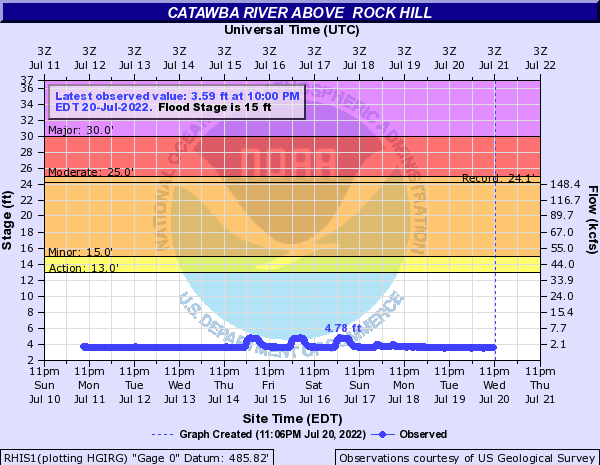 Catawba River above  Rock Hill