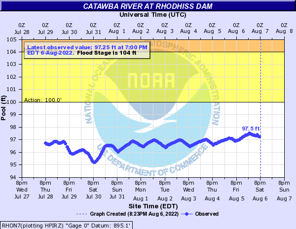 Catawba River at Rhodhiss Dam