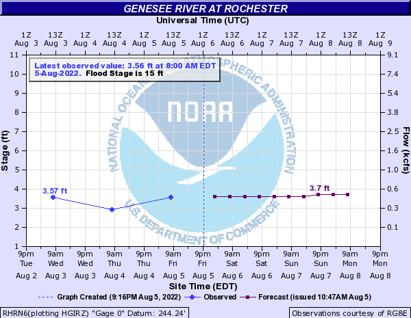 Genesee River at Rochester