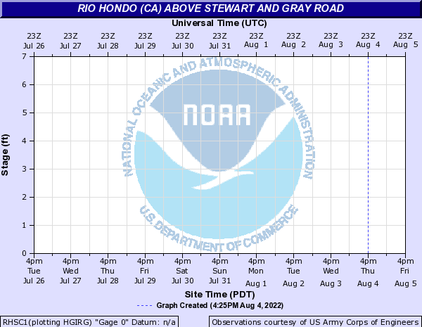Rio Hondo (CA) above Stewart and Gray Road