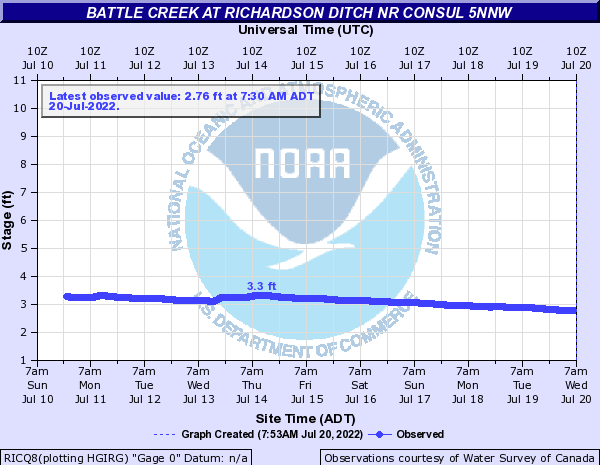 Battle Creek at Richardson Ditch nr Consul 5NNW