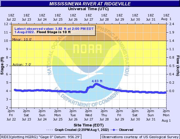 Mississinewa River at Ridgeville