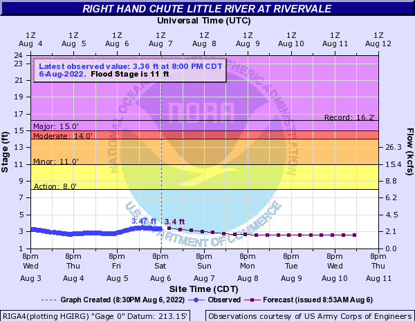 Right Hand Chute Little River at Rivervale