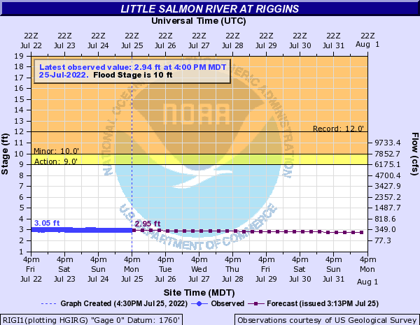 Little Salmon River at Riggins