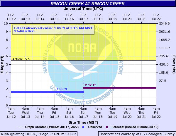 Rincon Creek at Rincon Creek