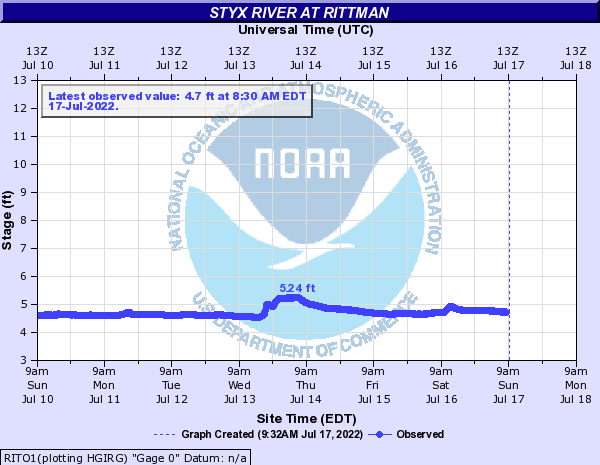Styx River at Rittman
