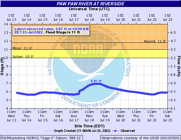 Paw Paw River at Riverside