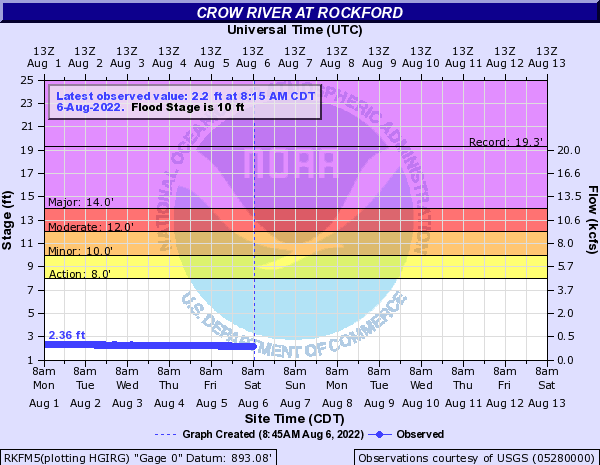 Crow River at Rockford