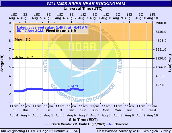 Forecast Hydrograph for RKGV1