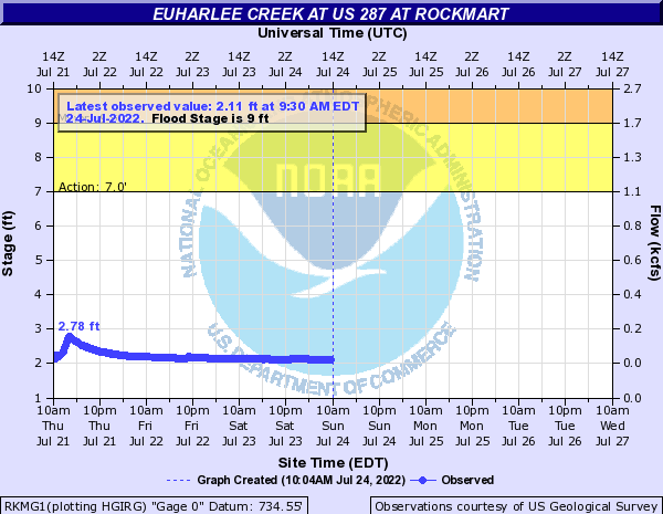 Euharlee Creek at Rockmart