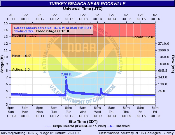 Turkey Branch near Rockville