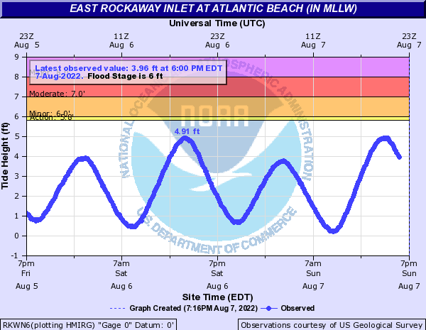 Atlantic Coast at East Rockaway Inlet