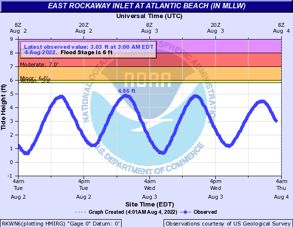 Atlantic Coast at East Rockaway Inlet (IN MLLW)