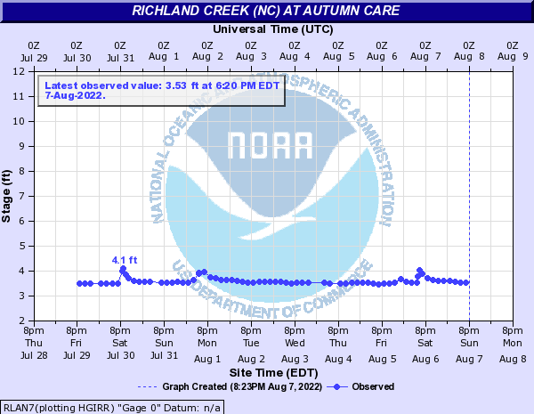 Richland Creek (NC) at Autumn Care