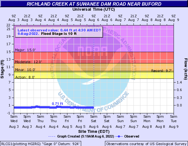 Richland Creek near Buford