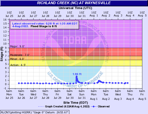 Richland Creek (NC) at Waynesville