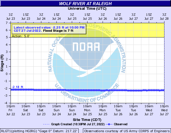Wolf River at Raleigh