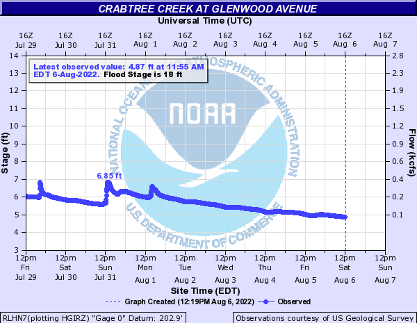 Crabtree Creek at Glenwood Ave