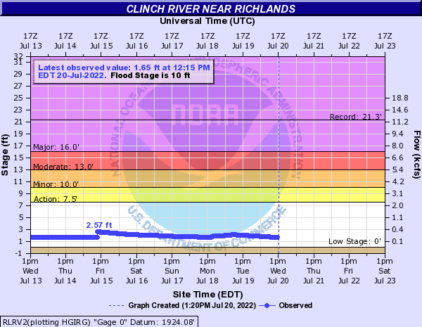 Clinch River near Richlands