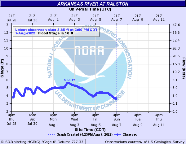 Arkansas River at Ralston