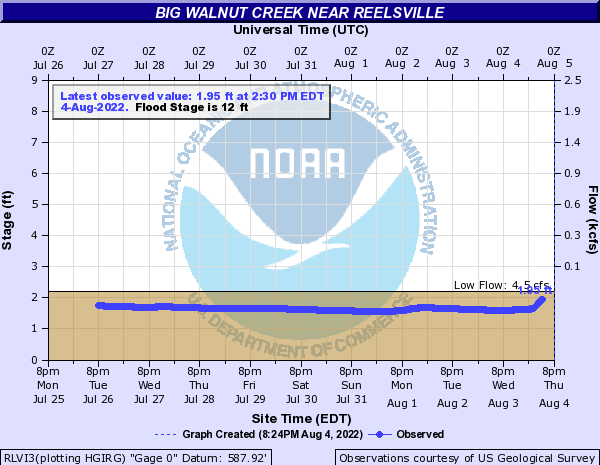 Big Walnut Creek near Reelsville