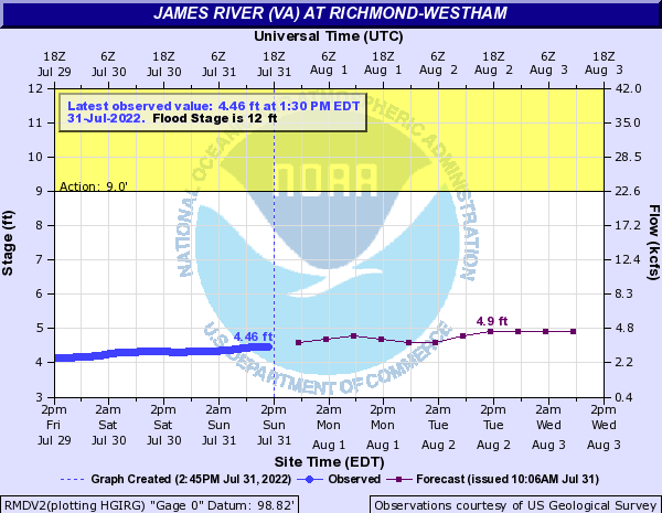 James River at Richmond-Westham